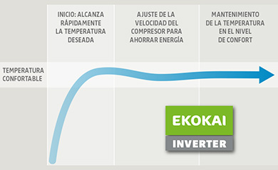productos-caract-gen-inverter